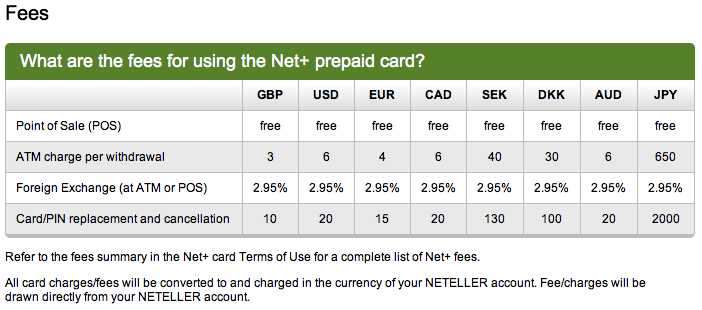 neteller card fees