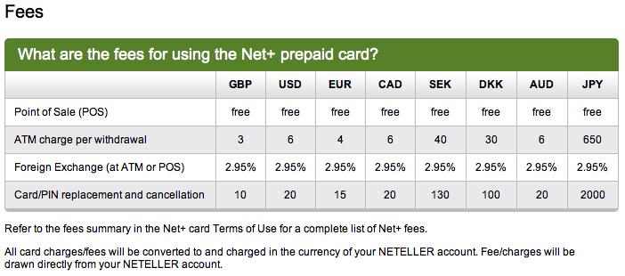 Neteller Withdrawal Fees